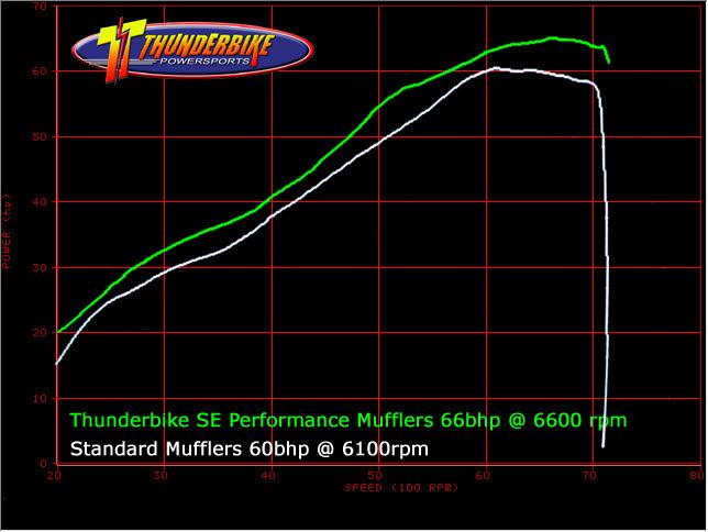 Dyno Power curve