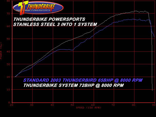 Dyno Results for Horsepower