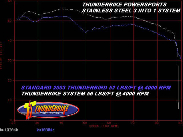 Dyno results for Torque