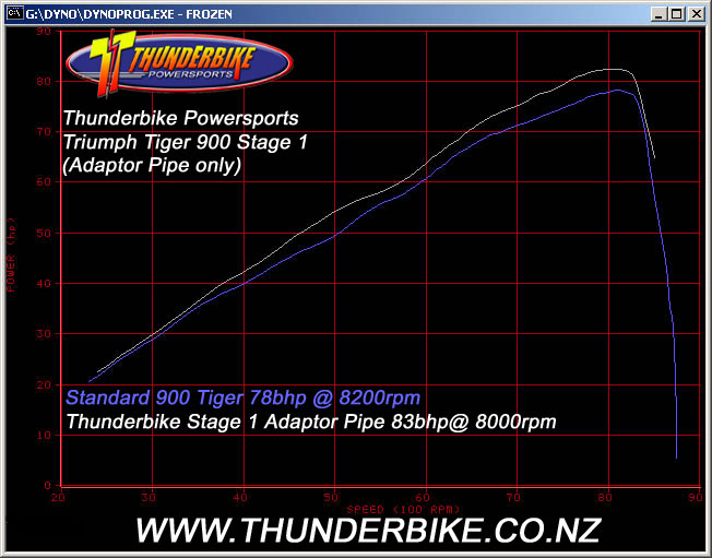 Tiger 885i Stage 1 Power curve