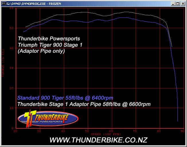 Tiger Stage 1 Torque Curve