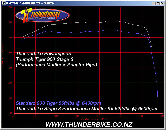 Tiger Stage 3 torque