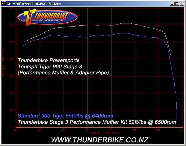Tiger Stage 3 torque